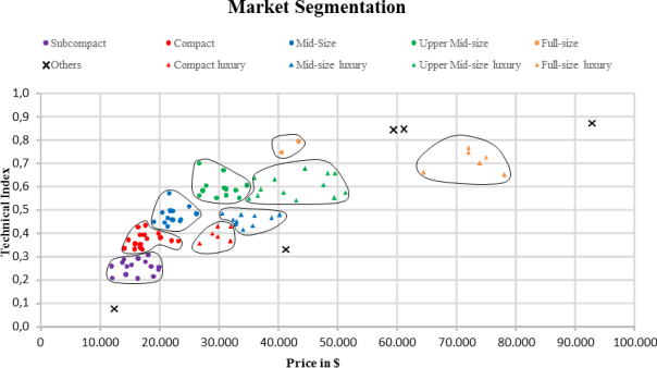 US Automotive Market Segmentation