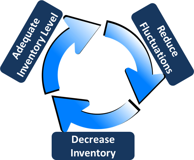 Inventory Reduction Circle