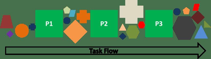 Administration Non Standard Tasks