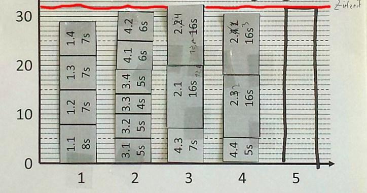 Line balancing Result (Paper)