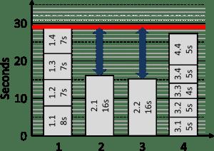 Line Balancing Large Gaps