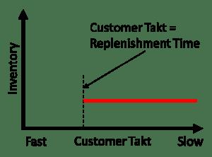 Customer Takt Inventory