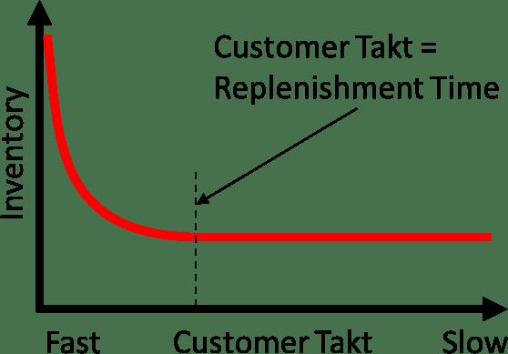 Customer Takt Inventory Complete