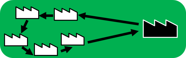 Supplier Route Cluster