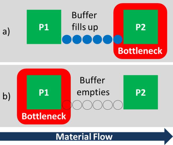 Buffer Bottleneck Relation