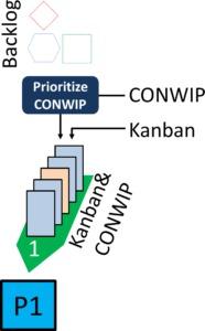 Mixed Kanban many CONWIP