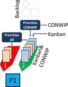 Mixed Kanban many CONWIP Prio