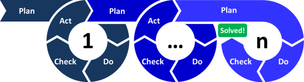 The PDCA repeats until the problem is solved