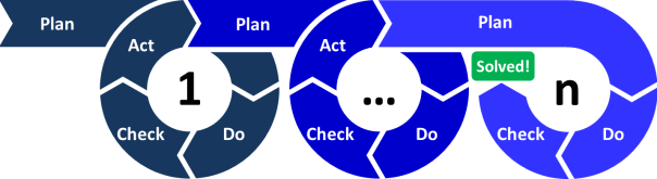 PDCA Circle Sequence