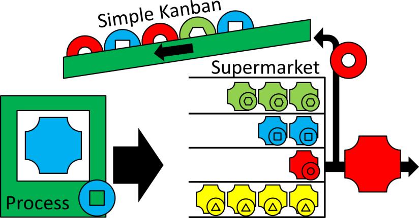Simple Washer Kanban