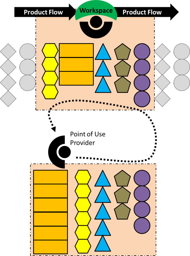 Assembly Space Point of Use Provider
