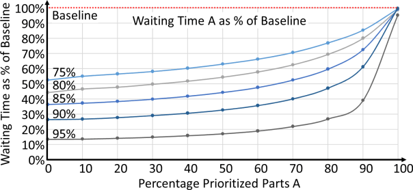 effect of prioritization on waiting times allaboutlean com