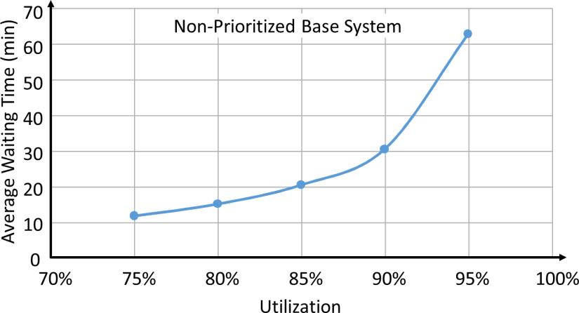 Unprioritized Base System