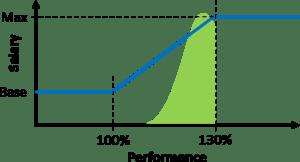 Performance Based Salary Actual Distribution