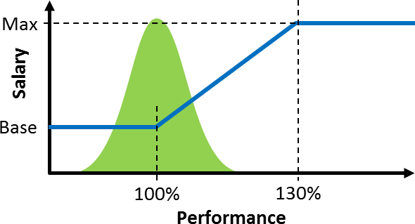 Performance Based Salary Expected Distribution