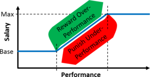 Performance Based Salary Reward Punish