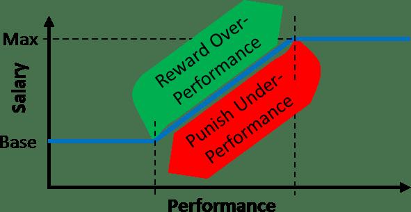 Performance Based Salary Reward Punish