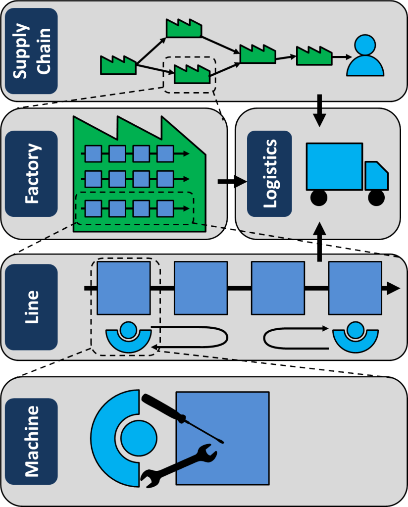 Standard Structures