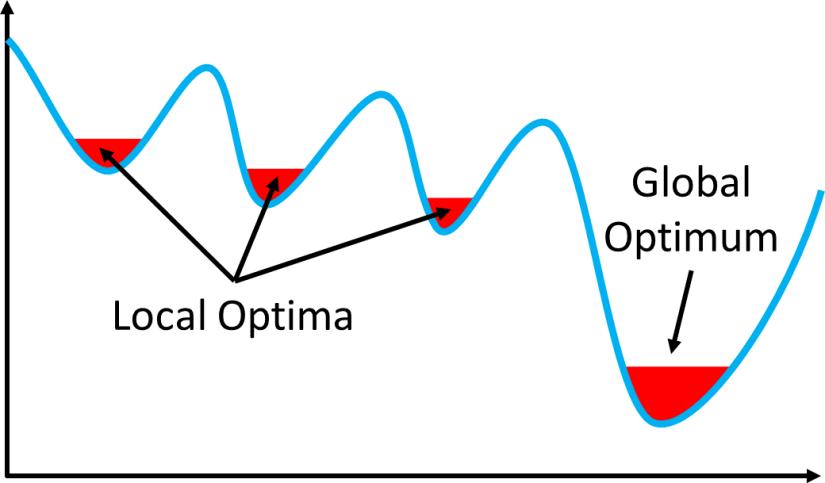 Local Optima Global Optimum