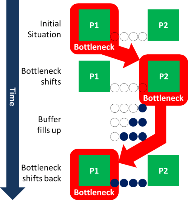 Shifting Bottleneck Inventory