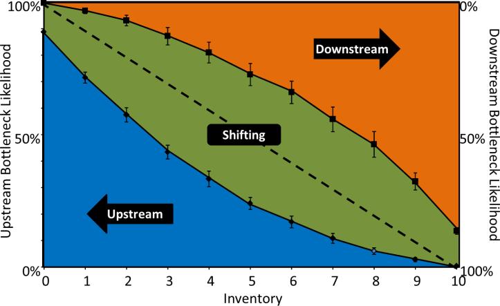 Simulation Result Bottleneck Direction Inventory Symmetric