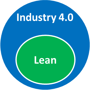 Services industry teen site lean