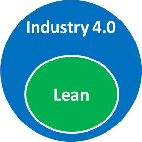 Venn Lean as part of Industry 4.0