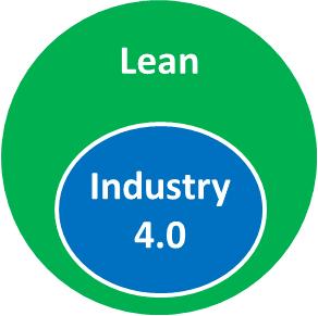 Venn Lean includes Industry 4.0