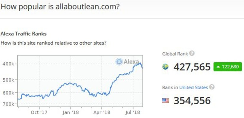 2018.08 AllAboutLean.com ALEXA Rank