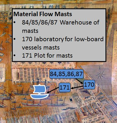 Arsenal of Venice Mast Material Flow