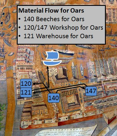Arsenal of Venice Oars Material Flow
