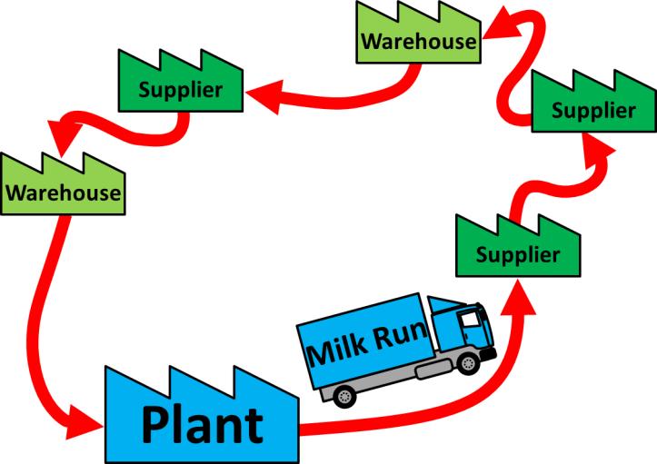 External Milk Run Basic