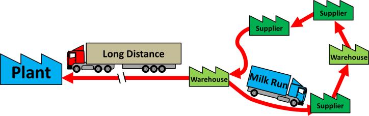 Long Distance Milk Run Cluster