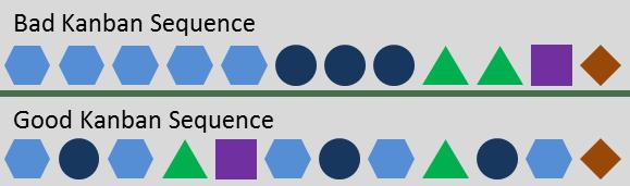 Kanban Sequence Mix Example