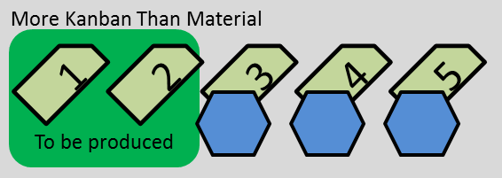 More Kanban than Material