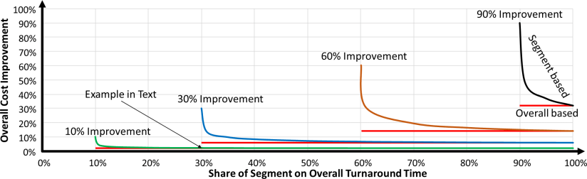Power of Six Segment Accuracy