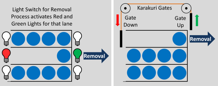 Parallel FIFO Practical Solution