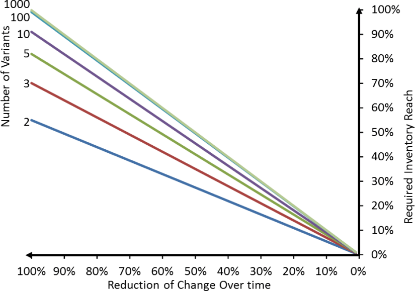 Change Over Impact with 10% total Change Over Time