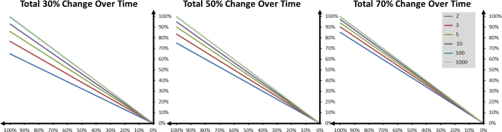 Change Over Impact with 30%, 50%, 70% total Change Over Time