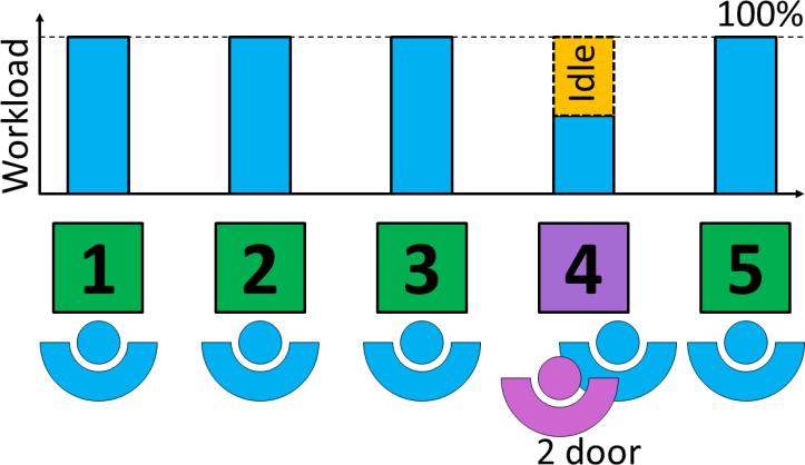 Pulsed Line Idle 2 Door
