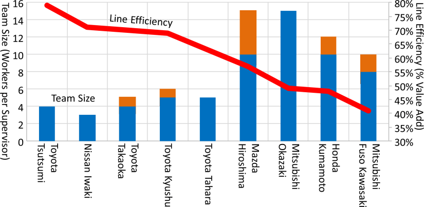 Team Size and Efficiency