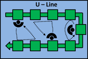 Line Layout Strategies – Part 2: I, U, S and L Lines