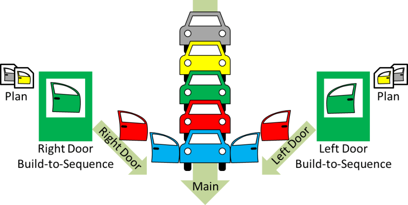 Build to Sequence
