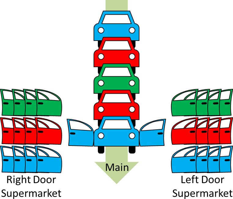 Door Assembly Supermarket