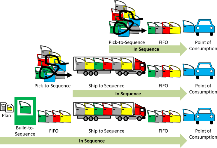 Just in Sequence Sequence Length
