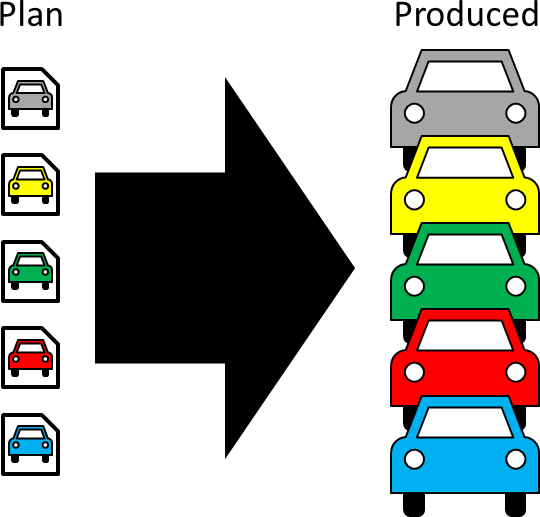 Just in Sequence Plan vs. Production