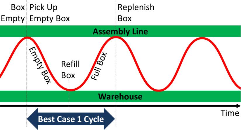 Milk Run Loop Best Case