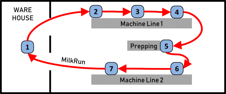 Milk Run Route Example
