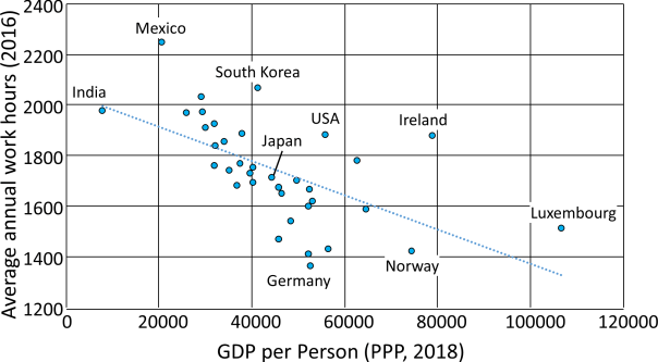 GDP and Work Hours
