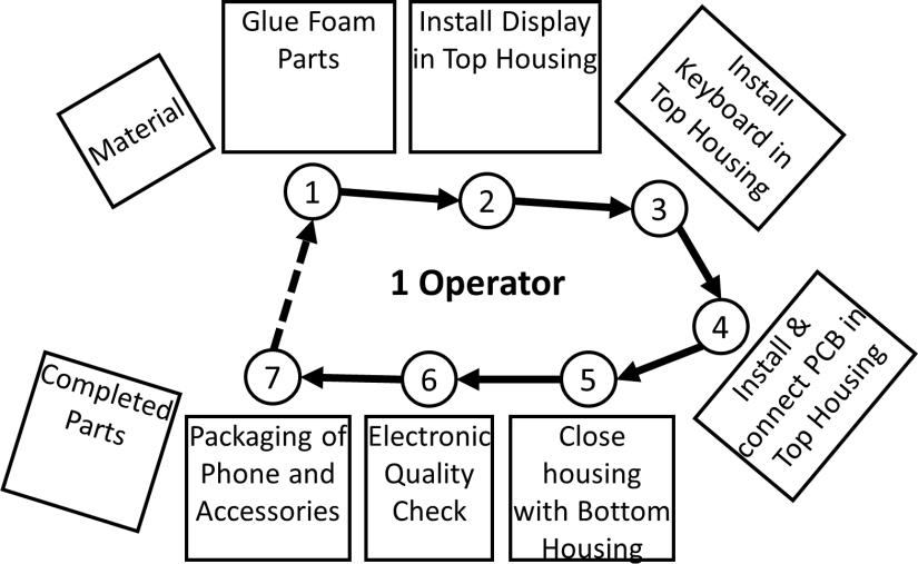 Flexible Manpower Example Layout 1 Operator